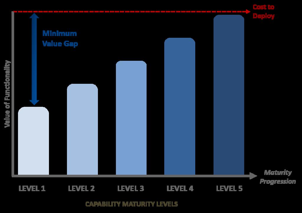 The Minimum Value Gap - PMO Software