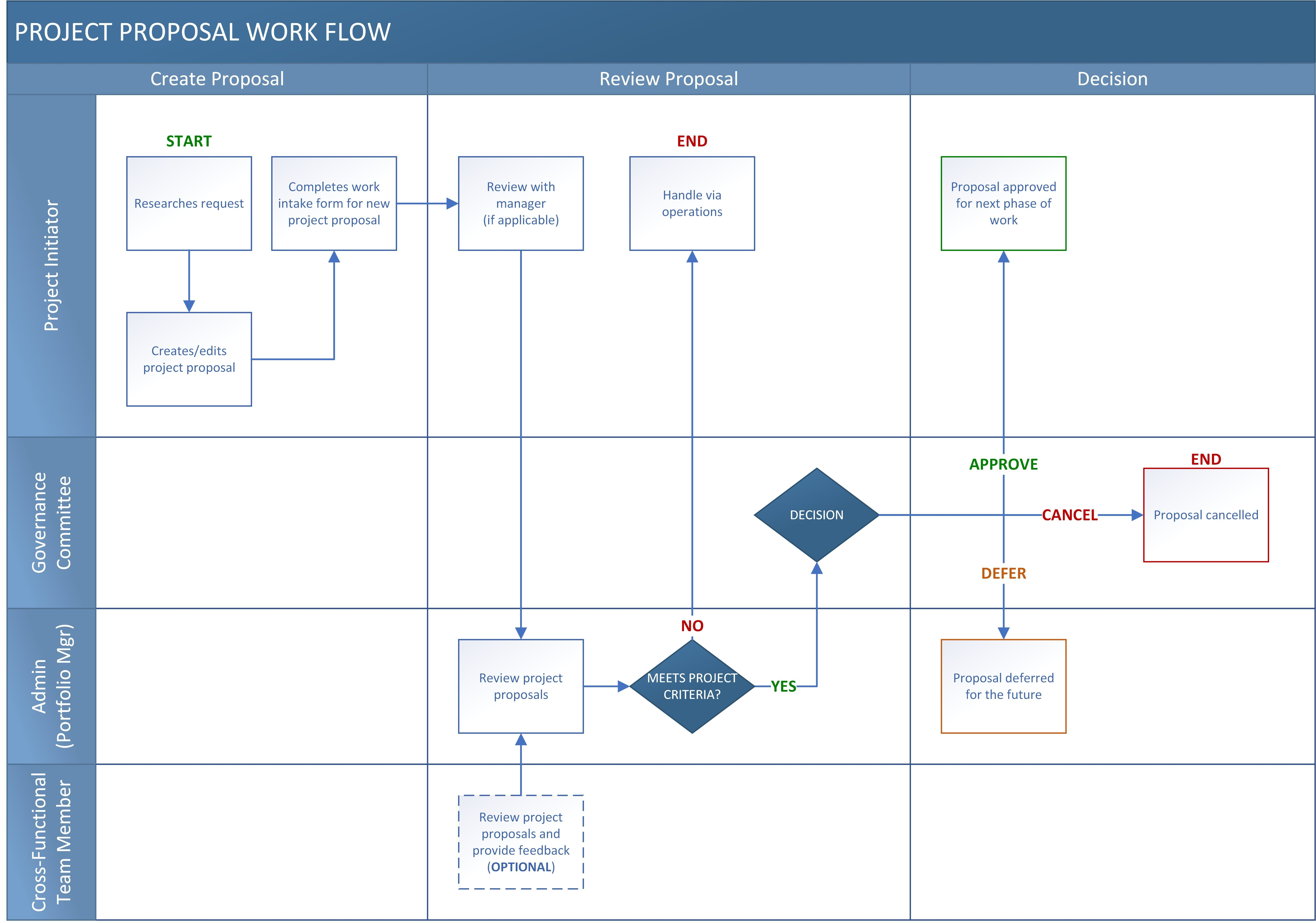 Work Intake Process Flow