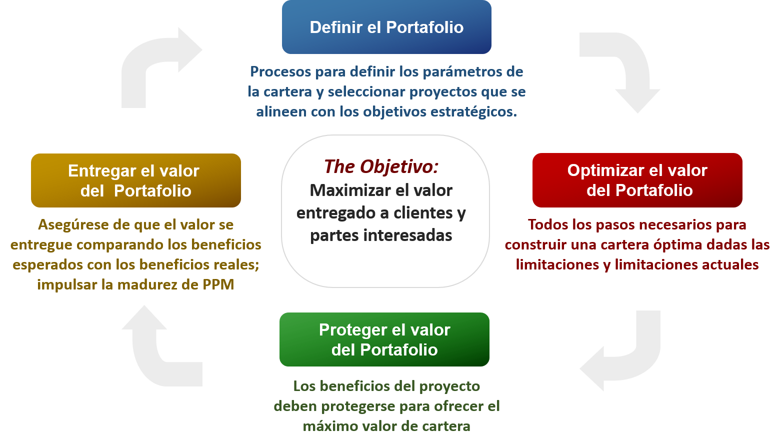 Project Portfolio Management (PPM) Lifecycle